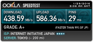 Speed Tests Without VPN: Tokyo: Hosted by Cordeos Corp.