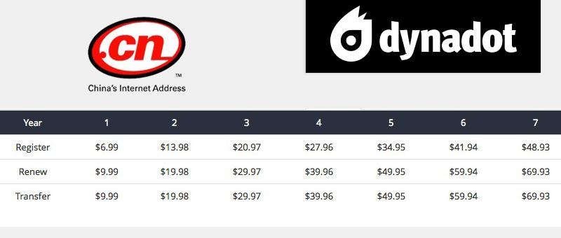 Chinese .cn Domain Pricing at Dynadot.com