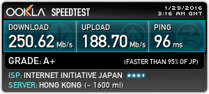 Speed Tests Without VPN: Hong Kong: Hosted by HKIX1
