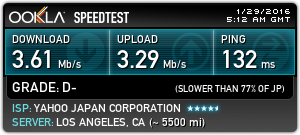 Speed Test with ZenVPN: Los Angeles