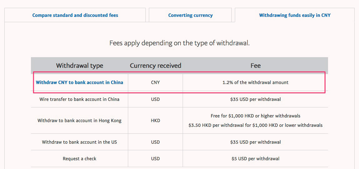 PayPal Withdraw Fees China